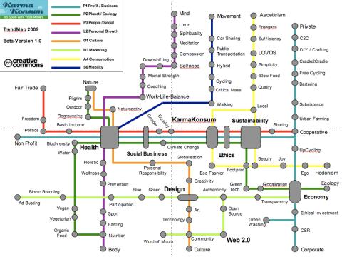 karmakonsum_trendmap_2009_v10