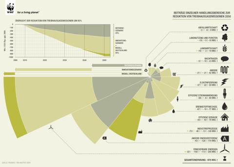 WWF_Grafik
